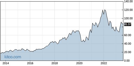 LYV 10-Year Chart