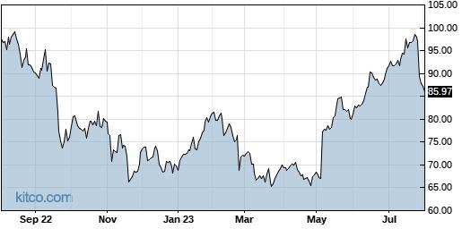 LYV 1-Year Chart