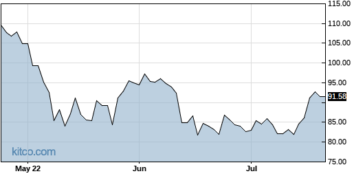 LYV 3-Month Chart