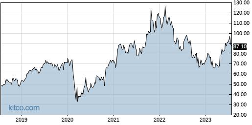 LYV 5-Year Chart