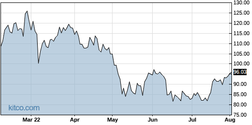 LYV 6-Month Chart