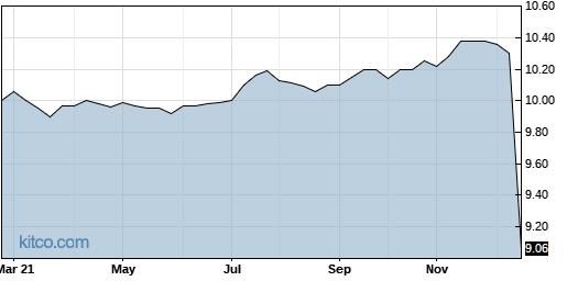 MACQU 5-Year Chart