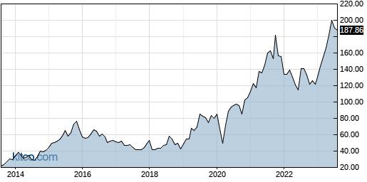 MANH 10-Year Chart