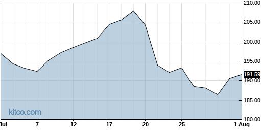 MANH 1-Month Chart