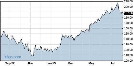 MANH 1-Year Chart