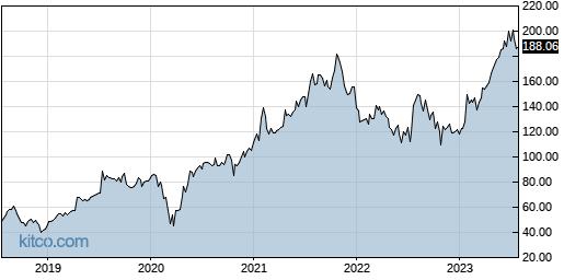 MANH 5-Year Chart