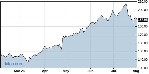 MANH 6-Month Chart