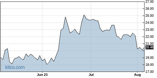 MANU 3-Month Chart