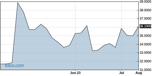 MAURY 3-Month Chart