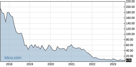 MBIO 10-Year Chart