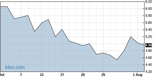 MBIO 1-Month Chart