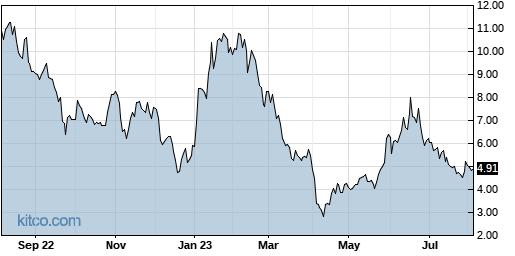 MBIO 1-Year Chart