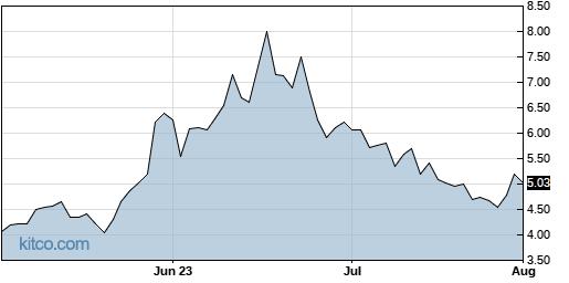 MBIO 3-Month Chart
