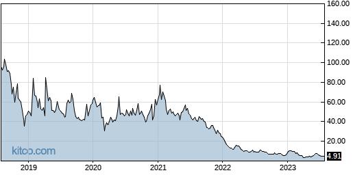 MBIO 5-Year Chart