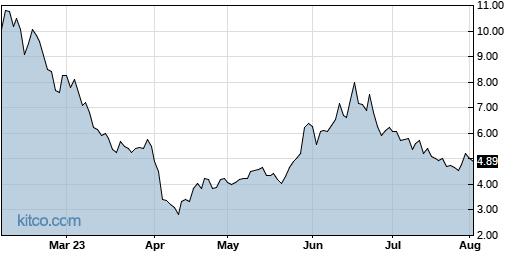 MBIO 6-Month Chart