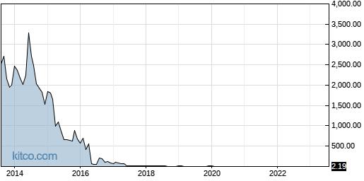 MBOT 10-Year Chart