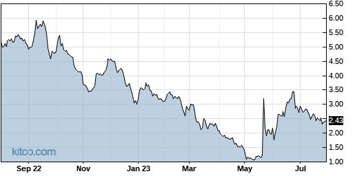 MBOT 1-Year Chart
