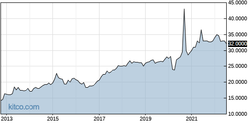 MCBK 10-Year Chart