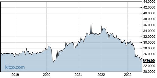 MCBK 5-Year Chart