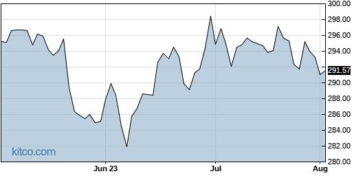 MCD 3-Month Chart