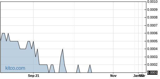 MCET 1-Year Chart