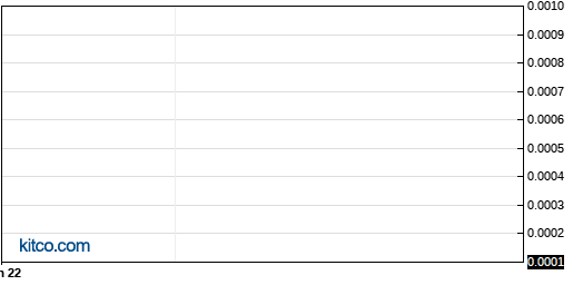 MCET 6-Month Chart