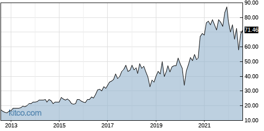 MCHP 10-Year Chart
