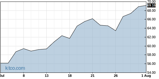 MCHP 1-Month Chart