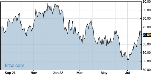 MCHP 1-Year Chart