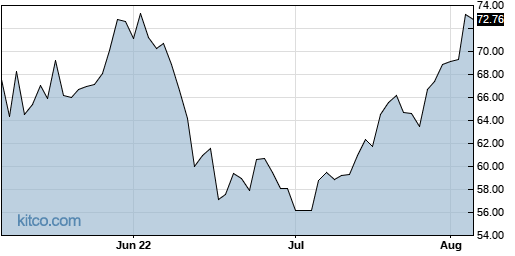 MCHP 3-Month Chart