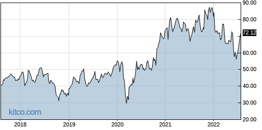 MCHP 5-Year Chart