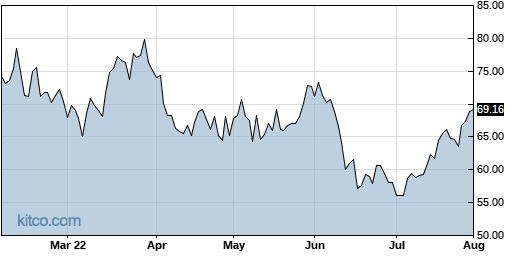 MCHP 6-Month Chart