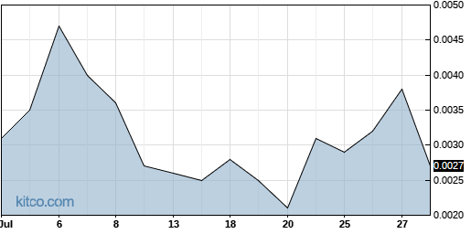 MCIC 1-Month Chart