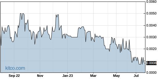 MCIC 1-Year Chart