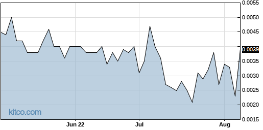 MCIC 3-Month Chart