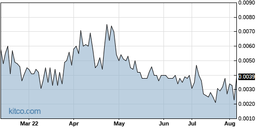 MCIC 6-Month Chart
