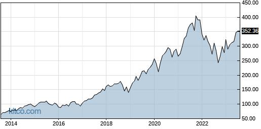 MCO 10-Year Chart