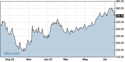 MCO 1-Year Chart