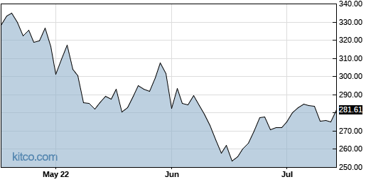 MCO 3-Month Chart