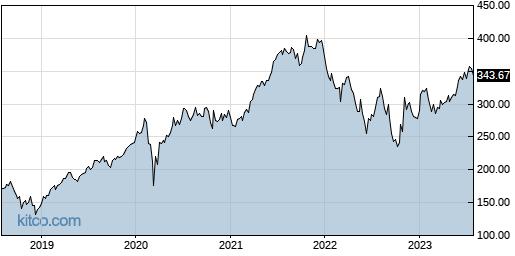 MCO 5-Year Chart