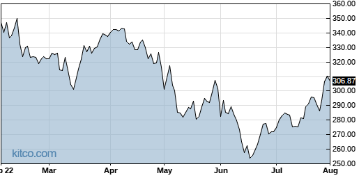 MCO 6-Month Chart