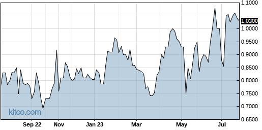 MCUJF 1-Year Chart