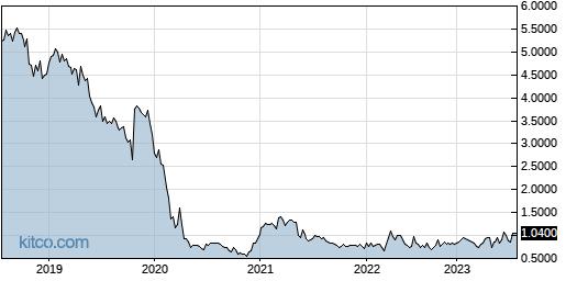 MCUJF 5-Year Chart