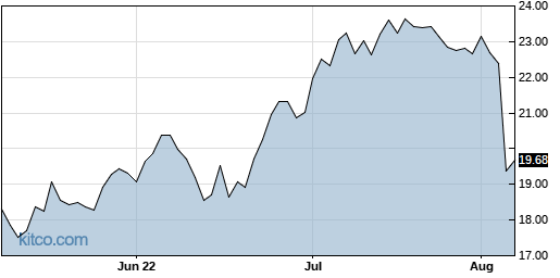 MD 3-Month Chart