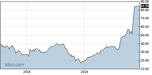 MDCO 5-Year Chart
