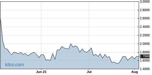 MDJH 3-Month Chart