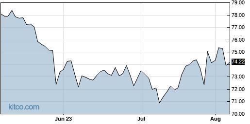 MDLZ 3-Month Chart