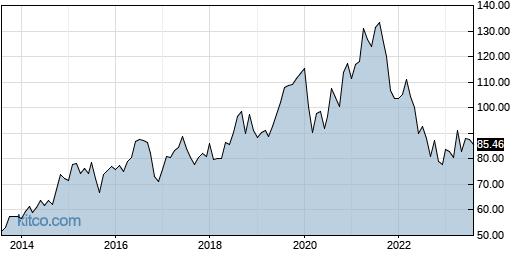 MDT 10-Year Chart