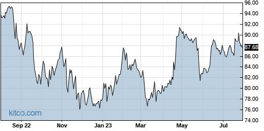 MDT 1-Year Chart