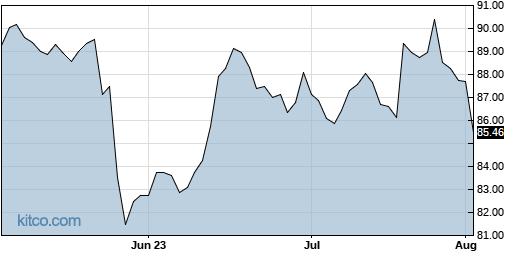 MDT 3-Month Chart